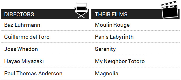aesthetics-films-directors-their-films